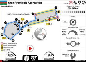 F1: GP de Azerbaiyán 2021 Interactivo infographic