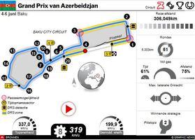 F1: GP van Azerbeidzjan 2021 interactive infographic