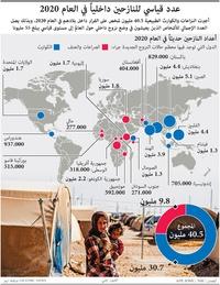لاجئون: عدد قياسي للنازحين داخلياً في العام 2020 infographic
