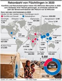 FLÜCHTLINGE: Rekord - 55 Millionen Flüchtlinge in 2020 infographic