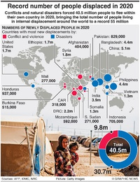 REFUGEES: Record 55 million displaced in 2020 infographic