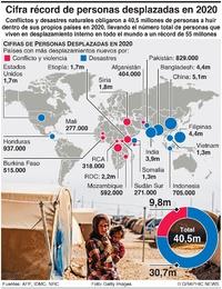 REFUGIADOS: Récord de 55 millones de desplazados 2020 infographic