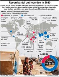 VLUCHTELINGEN: Recordaantal van 55 miljoen ontheemden in 2020 infographic