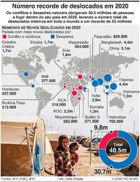 REFUGIADOS: Recorde de 55 milhões de deslocados em 2020 infographic