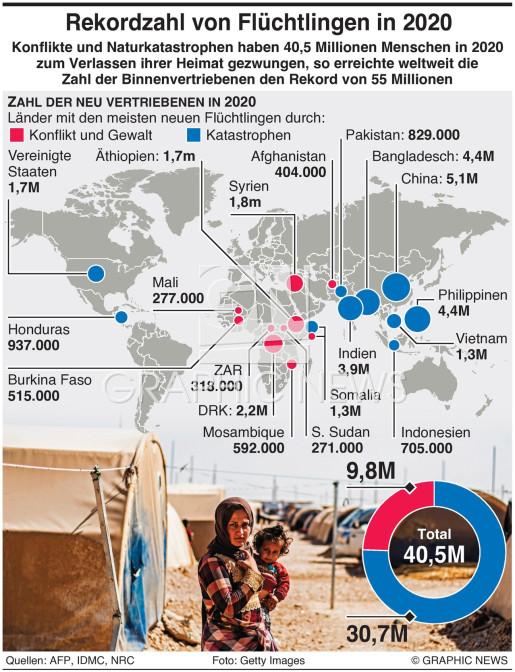 Rekord - 55 Millionen Flüchtlinge in 2020 infographic