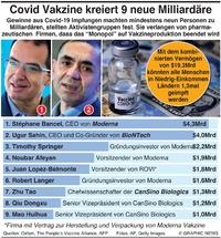 WIRTSCHAFT: Covid Vakzine kreiert 9 neue Milliardäre infographic