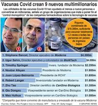 NEGOCIOS: Vacunas Covid crean 9 nuevos multimillonarios infographic
