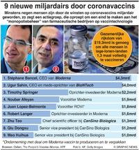 BUSINESS: 9 nieuwe miljardairs door coronavaccins infographic