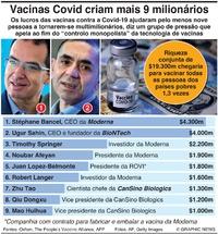 NEGÓCIOS: Vacinas da Covid criam mais 9 multimilionários infographic