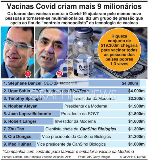 Vacinas da Covid criam mais 9 multimilionários infographic