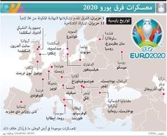 كرة قدم: معسكرات فرق يورو 2020 infographic