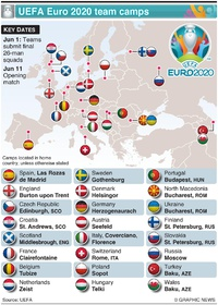 SOCCER: UEFA Euro 2020 team camps infographic