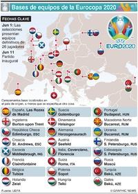 SOCCER: Bases de selecciones Eurocopa UEFA 2020 infographic