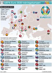 VOETBAL: UEFA Euro 2020 trainingskampen infographic