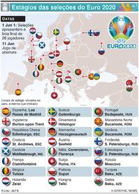FUTEBOL: Estágios das seleções do Euro 2020 infographic