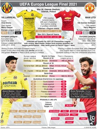 SOCCER: UEFA Europa League Final, May 26 infographic