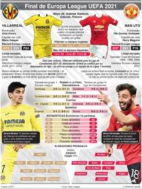 SOCCER: Final de Europa League UEFA, Mayo 26 infographic