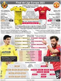 FUTEBOL: Final da Liga Europa, 26 Mai infographic