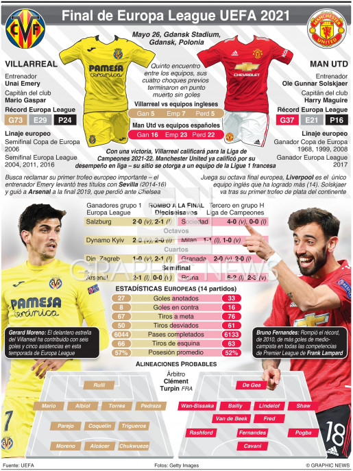 Final de Europa League UEFA, Mayo 26 infographic