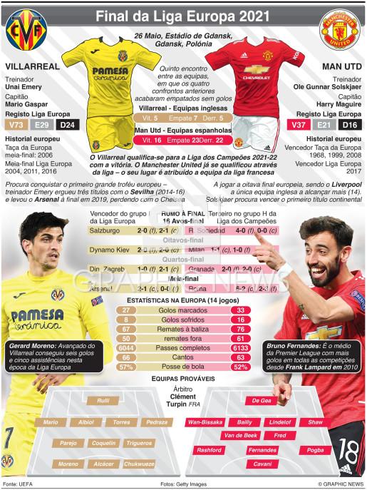 Final da Liga Europa, 26 Mai infographic