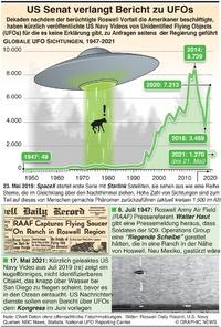 HUMAN INTEREST: U.S. Senat verlangt Bericht zu UFOs infographic