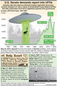 HUMAN INTEREST: U.S. Senate demands report into UFOs (1) infographic