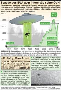INTERESSE HUMANO: Senado dos EUA quer informção sobre OVNI infographic