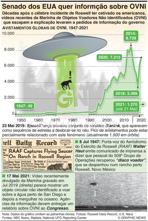 Senado dos EUA quer informção sobre OVNI infographic