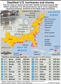 DISASTERS: Deadliest U.S. hurricanes and storms infographic