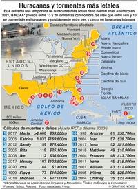 DESASTRES: Huracanes y tormentas más letales en EUA infographic