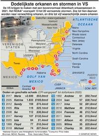 RAMPEN: Dodelijkste orkanen en stormen in VS U.S. hurricanes and storms infographic