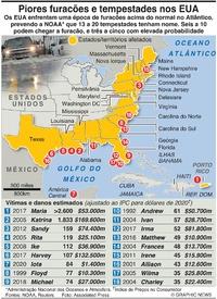 DESASTRES: Piores furacões e tempestades nos EUA infographic