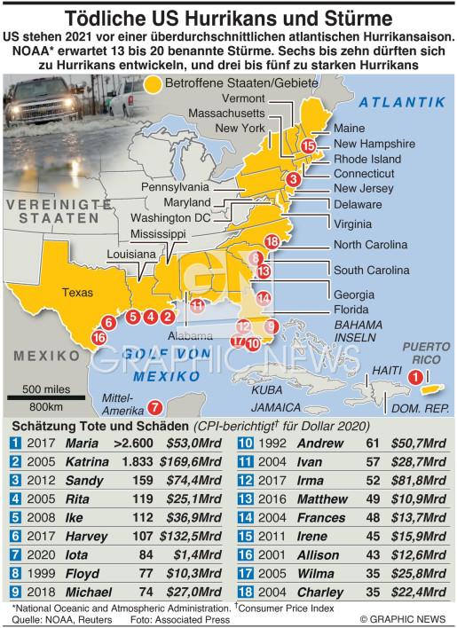 Tödlichste US Hurrikans und Stürme infographic