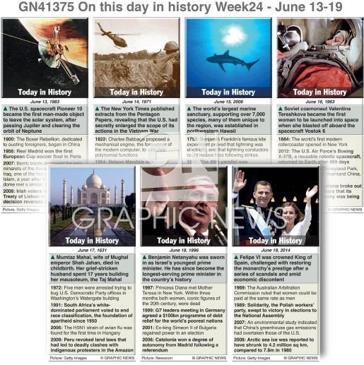 On this day June 13-19, 2021 (week 24) infographic