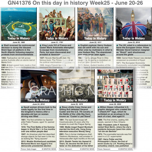 On this day June 20-26, 2021 (week 25) infographic