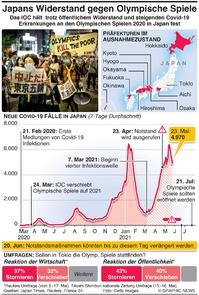 JAPAN: Widerstand gegen Olymp. Spiele steigt  infographic