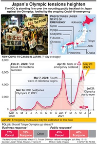 JAPAN: Olympic tensions heighten  infographic