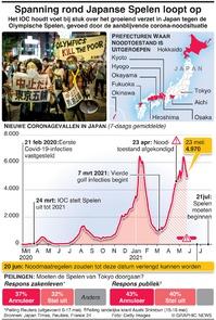 JAPAN: Spanningen rond Spelen lopen op infographic