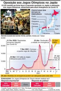 JAPÃO: Tensões em torno dos Jogos Olímpicos agravam-se infographic
