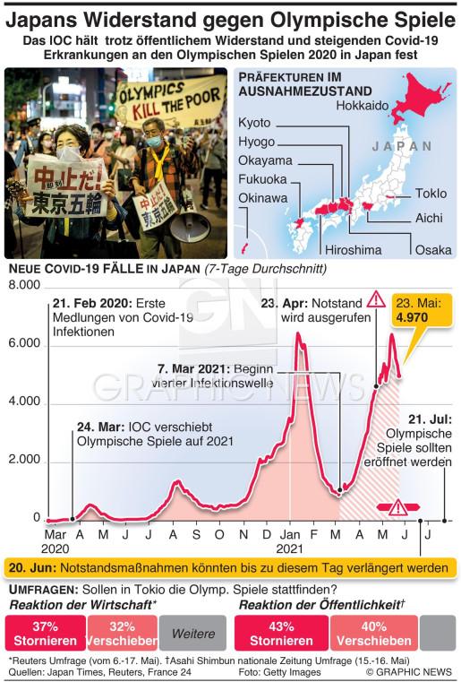 Widerstand gegen Olymp. Spiele steigt  infographic