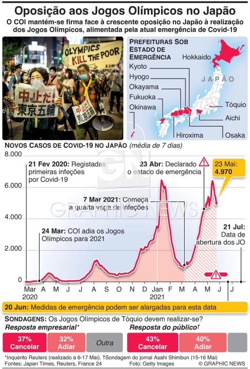 Tensões em torno dos Jogos Olímpicos agravam-se infographic