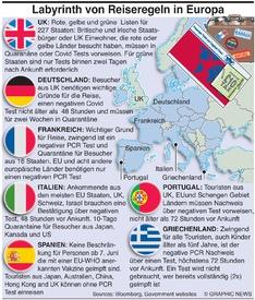 GESUNDHEIT: Europa's Labyrith von Grenzregelnules infographic