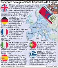 SALUD: Laberinto de normas fronterizas en Europa infographic