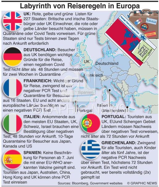 Europa's Labyrith von Grenzregelnules infographic