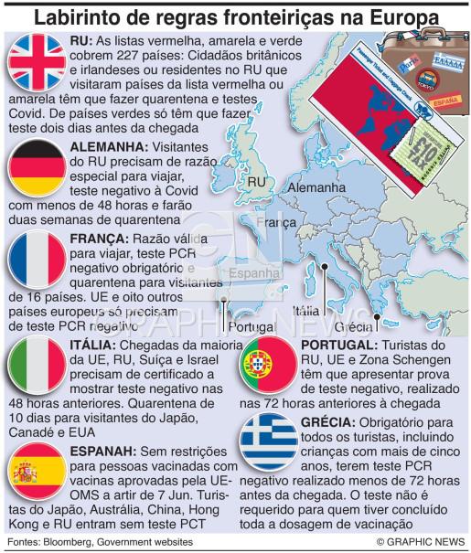 Labirinto de regras fronteiriças na Europa infographic