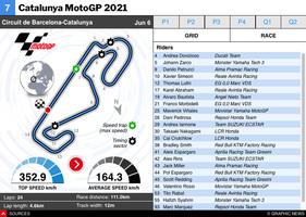 MOTOGP: Catalunya MotoGP 2021 interactive infographic