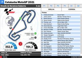 MOTOGP: MotoGP da Catalunha 2021 interactivo infographic