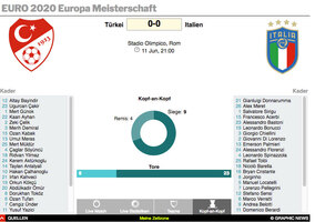 FUSSBALL: UEFA Euro 2020 Matchtrackers interactive (3) infographic