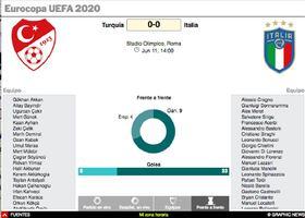 SOCCER: Seguidores de partidos Eurocopa UEFA 2020 Interactivo (3) infographic