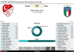 VOETBAL: UEFA Euro 2020 wedstrijdtrackers interactive (3) infographic